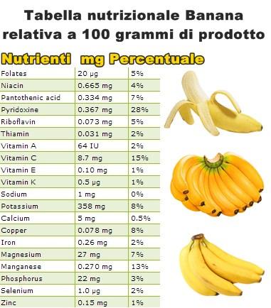 Tabella nutrizionale Banana