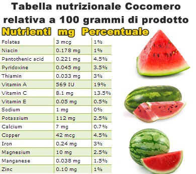 Tabella nutrizionale Cocomero