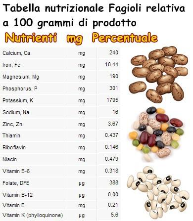 Tabella nutrizionale Fagioli