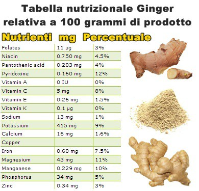 Tabella nutrizionale Ginger