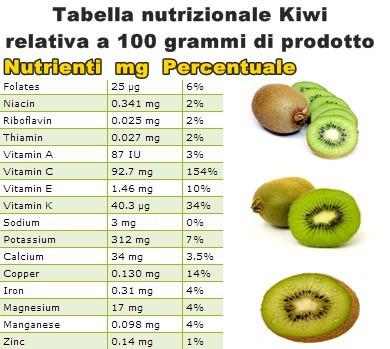 Tabella nutrizionale Kiwi