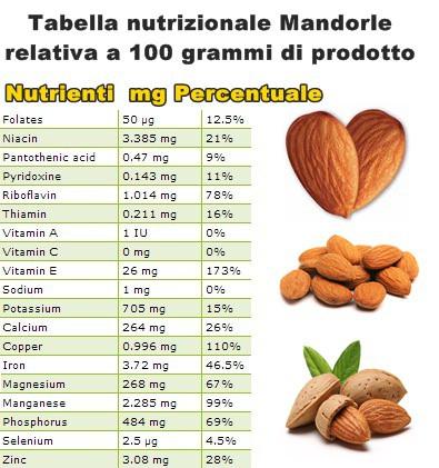 Tabella nutrizionale Mandorle
