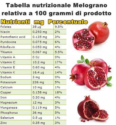 Tabella nutrizionale Melograno