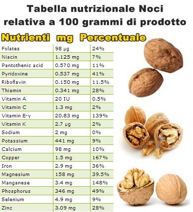 Tabella nutrizionale Noci