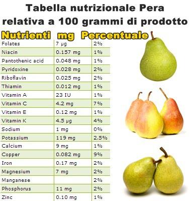 Tabella nutrizionale Pera