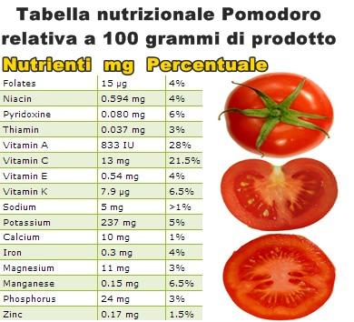 Tabella nutrizionale Pomodoro