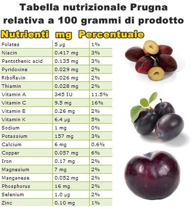Tabella nutrizionale Prugna