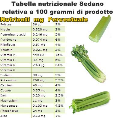 Tabella nutrizionale Sedano