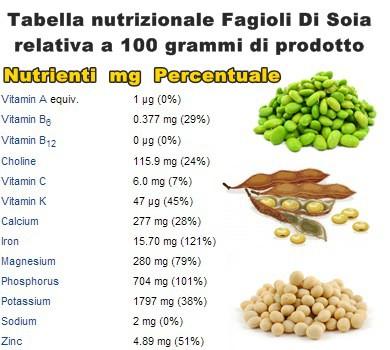 Tabella nutrizionale Soia