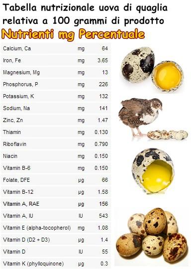 Tabella nutrizionale uova di quaglia