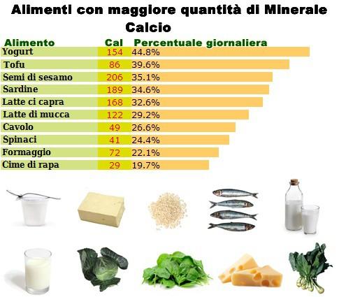 Minerale Calcio