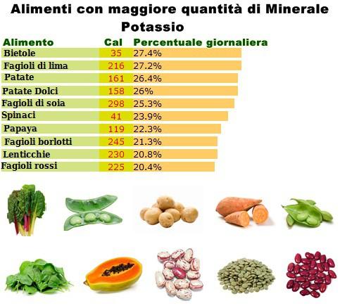 Minerale Potassio