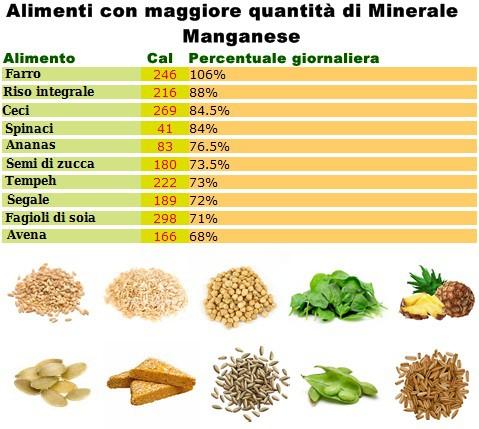 Minerale manganese