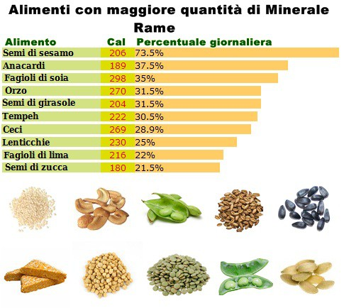 Minerale rame