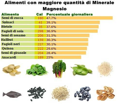 Tabella minerale Magnesio