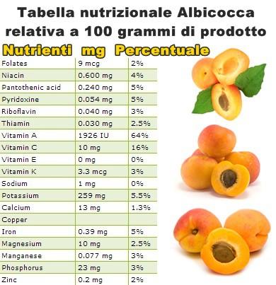 Tabella nutrizionale Albicocca