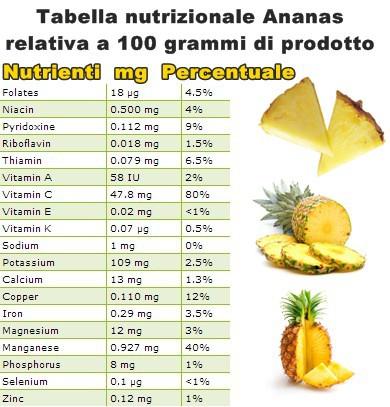 Tabella nutrizionale Ananas