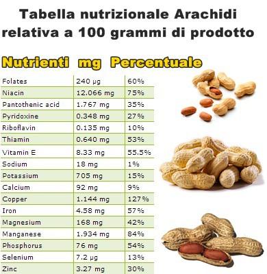 Tabella nutrizionale Arachidi