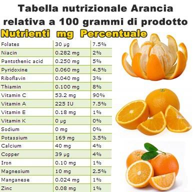 Tabella nutrizionale Arancia