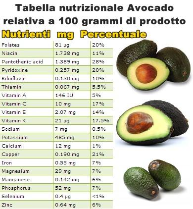 Tabella nutrizionale Avocado