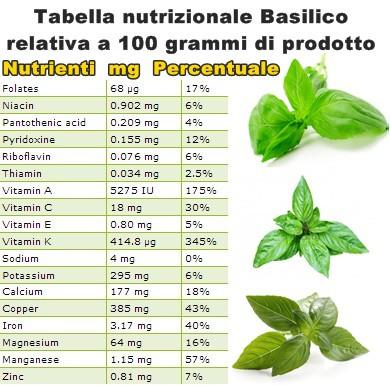 Tabella nutrizionale Basilico