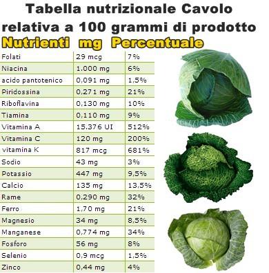 Tabella nutrizionale Cavolo