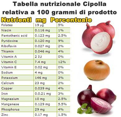 Tabella nutrizionale Cipolla