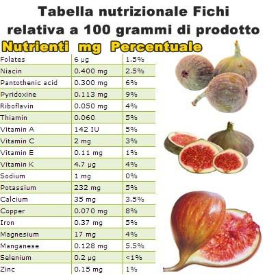 Tabella nutrizionale Fichi