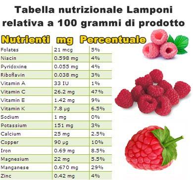 Tabella nutrizionale Lamponi