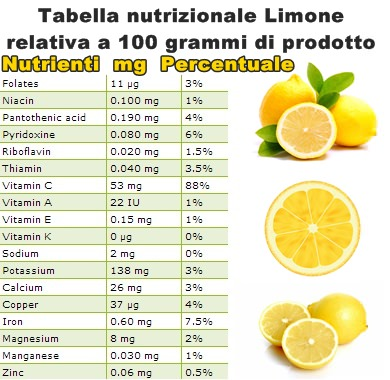 Tabella nutrizionale Limone