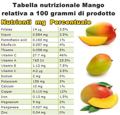 Tabella nutrizionale Mango