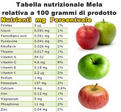 Tabella nutrizionale Mela