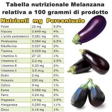 Tabella nutrizionale Melanzana