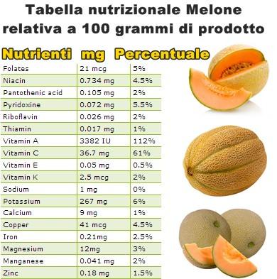 Tabella nutrizionale Melone