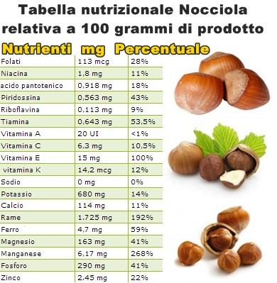 Tabella nutrizionale Nocciola