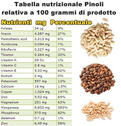 Tabella nutrizionale Pinoli