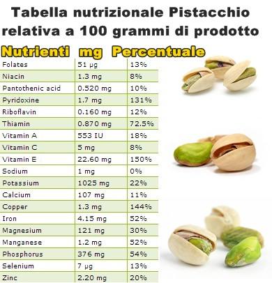 Tabella nutrizionale Pistacchio
