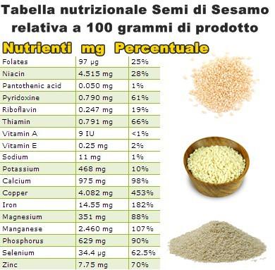 Tabella nutrizionale Semi di Sesamo