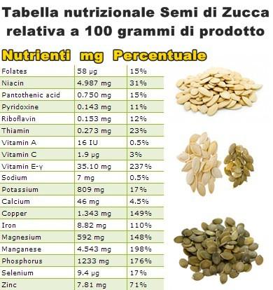Tabella nutrizionale Semi di Zucca