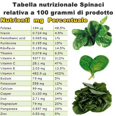 Tabella nutrizionale Spinaci