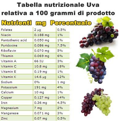 Tabella nutrizionale Uva