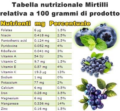 Tabella nutrizionale mirtilli