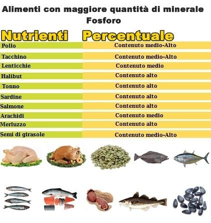 Minerale Fosforo