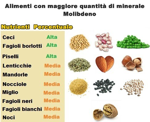 Minerale Molibdeno