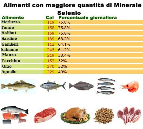Minerale Selenio