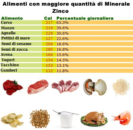 Minerale Zinco