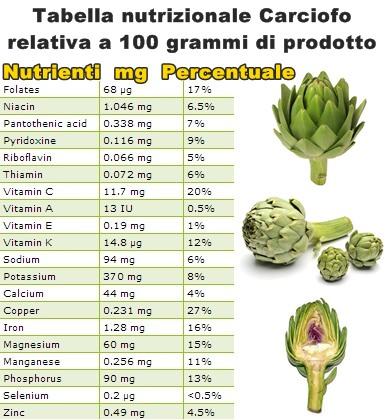 Tabella nutrizionale Carciofo