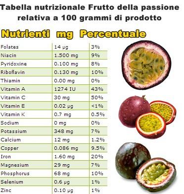 Tabella nutrizionale Frutto della Passione