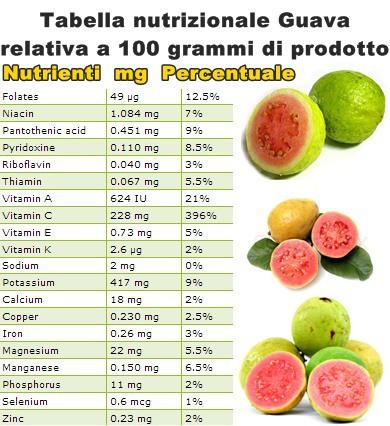 Tabella nutrizionale Guava