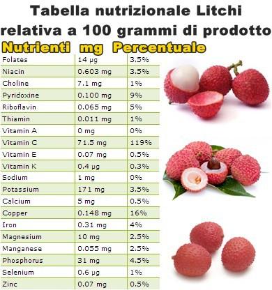 Tabella nutrizionale Litchi